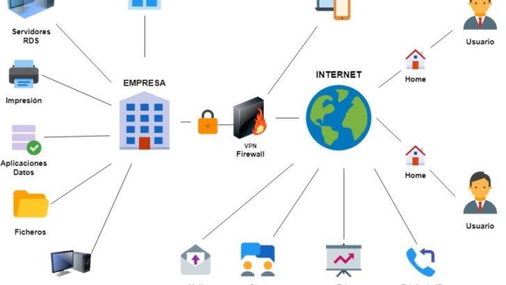 Esquema de tecnologías para Implantación Sistema de teletrabajo.